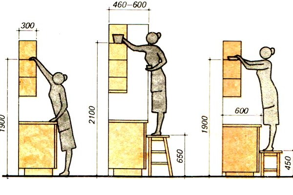 Высота столешницы на кухне: от пола до рабочей поверхности